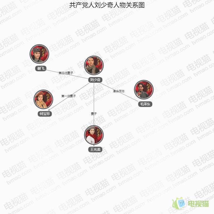 共产党人刘少奇人物关系图