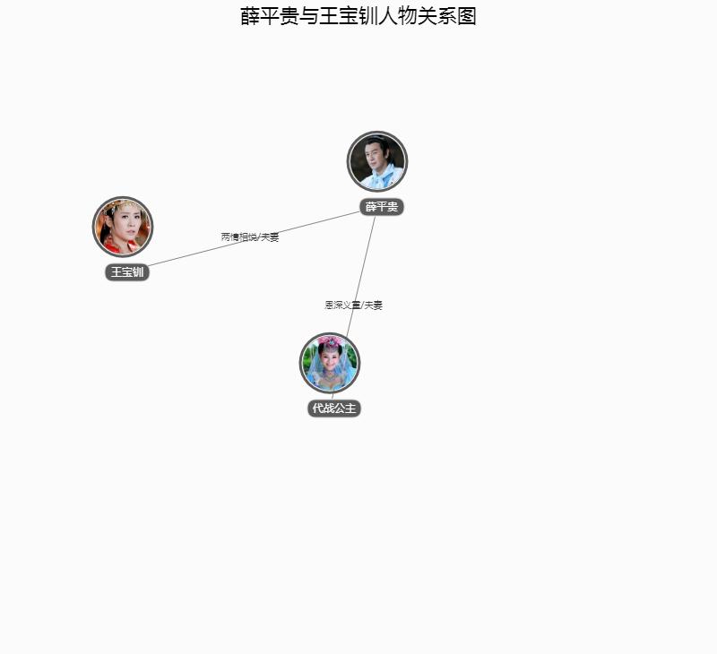 薛平贵与王宝钏人物关系图